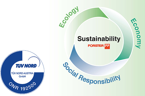 Sustainability consists of Ecology, Economy and Social Responsibility